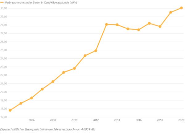 أسعار الكهرباء في ألمانيا 2020 Strompreise in Deutschland
