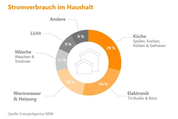 __استهلاك الأجهزة الكهربائية في المنزل للطاقة - الكهرباء في ألمانيا