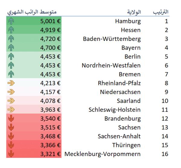 متوسط الرواتب في المانيا 2021 حسب الولاية 2