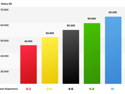Gehaltsvergleich – Gehälter in Deutschland 2020